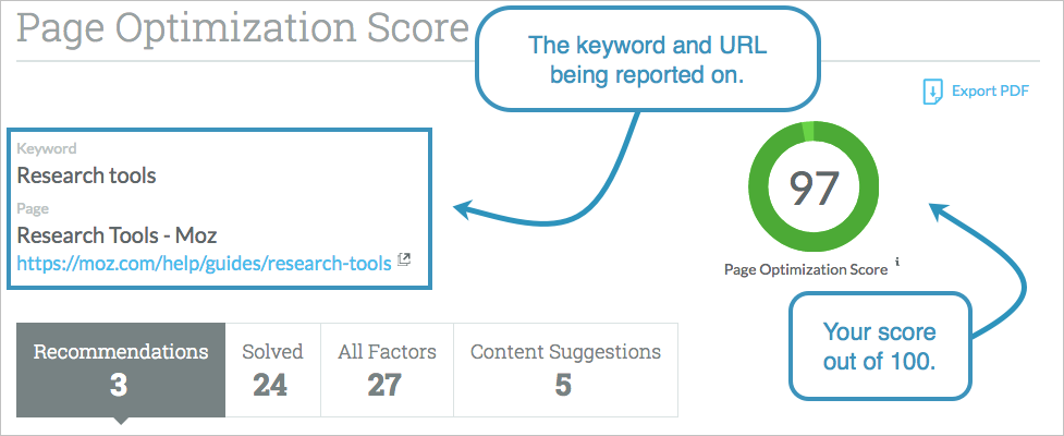 Page optimization score