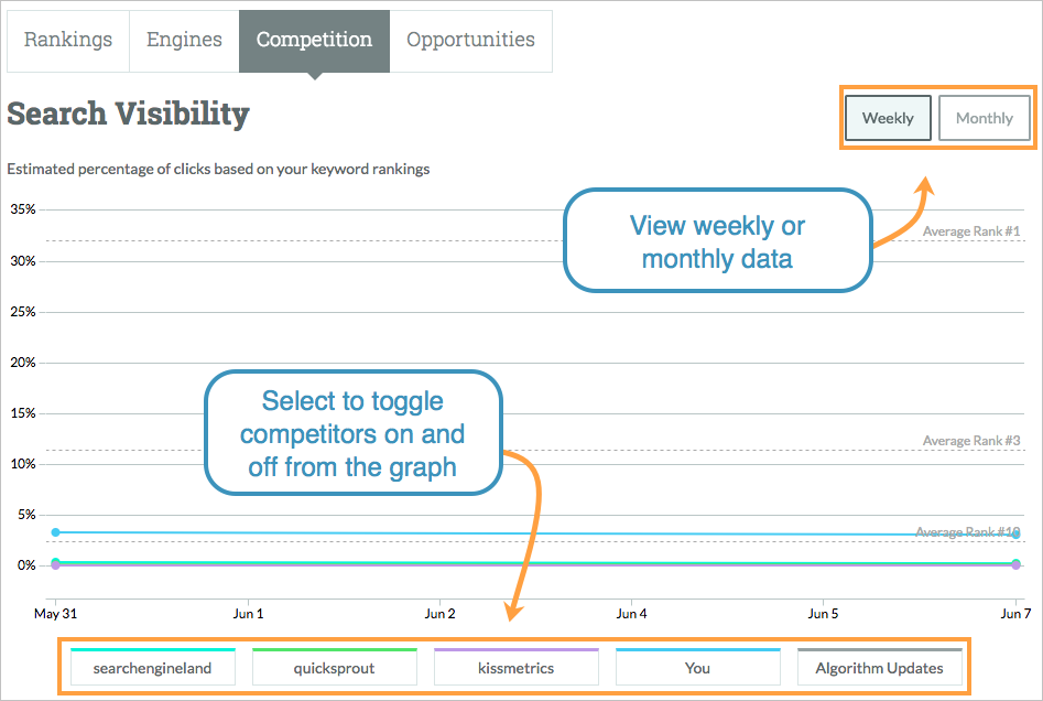 search visibility rankings competitors