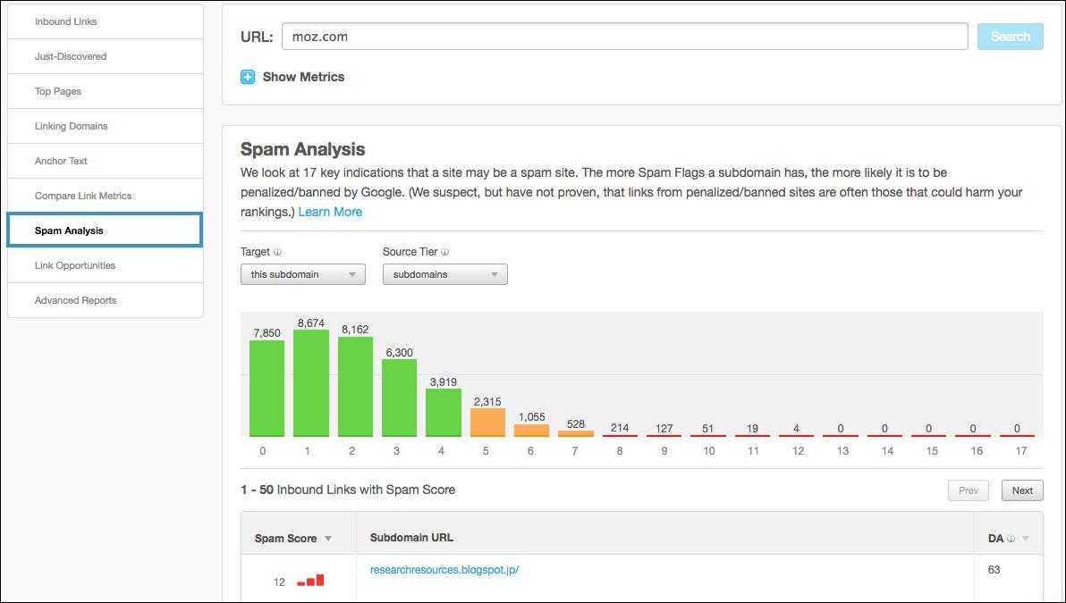 Spam Analysis Nav