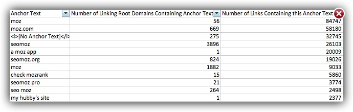 Filter your anchor text data