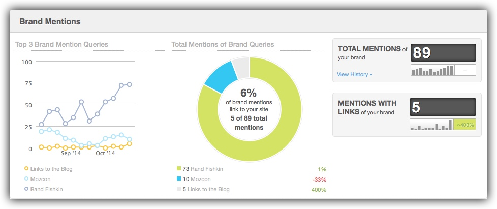 brands and mentions overview