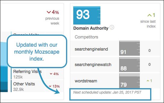 dashboard Domain Authority