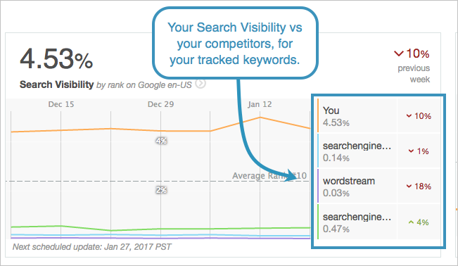 dashboard search visibility