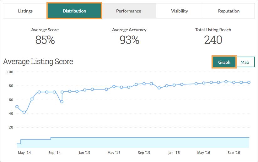 listing score average