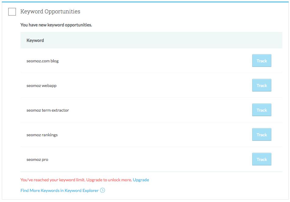 keyword opportunties