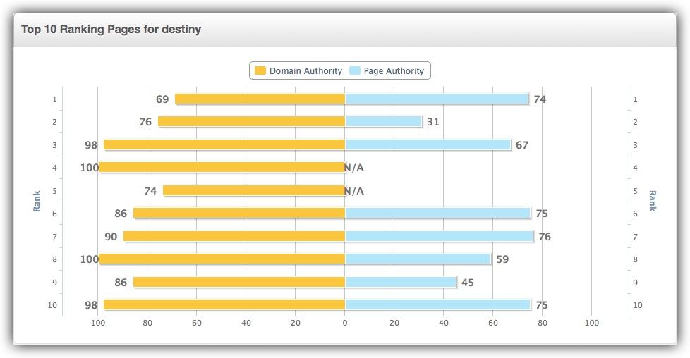keyword difficulty graphs