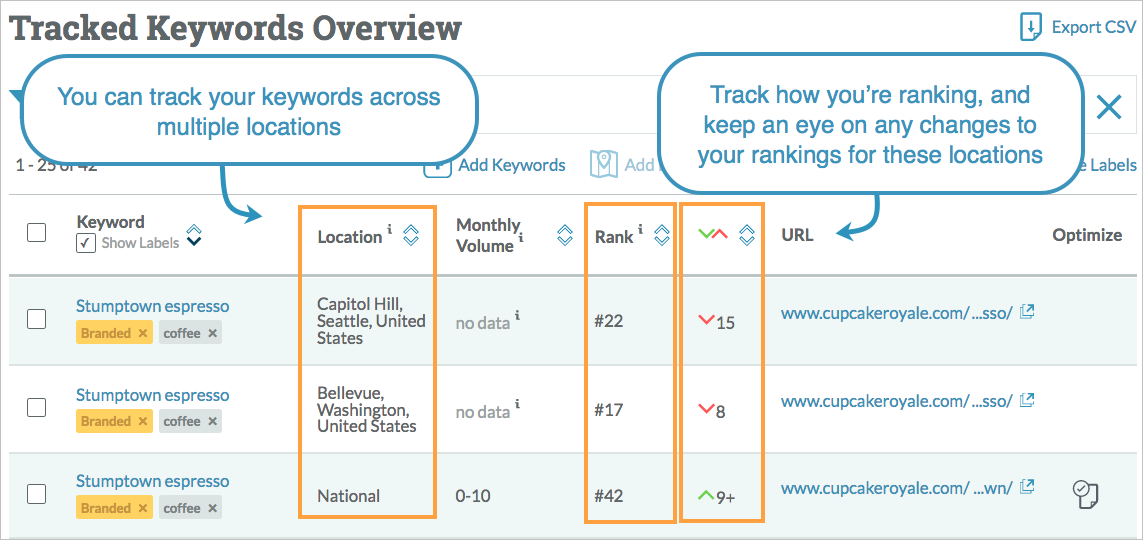 locally tracked keywords