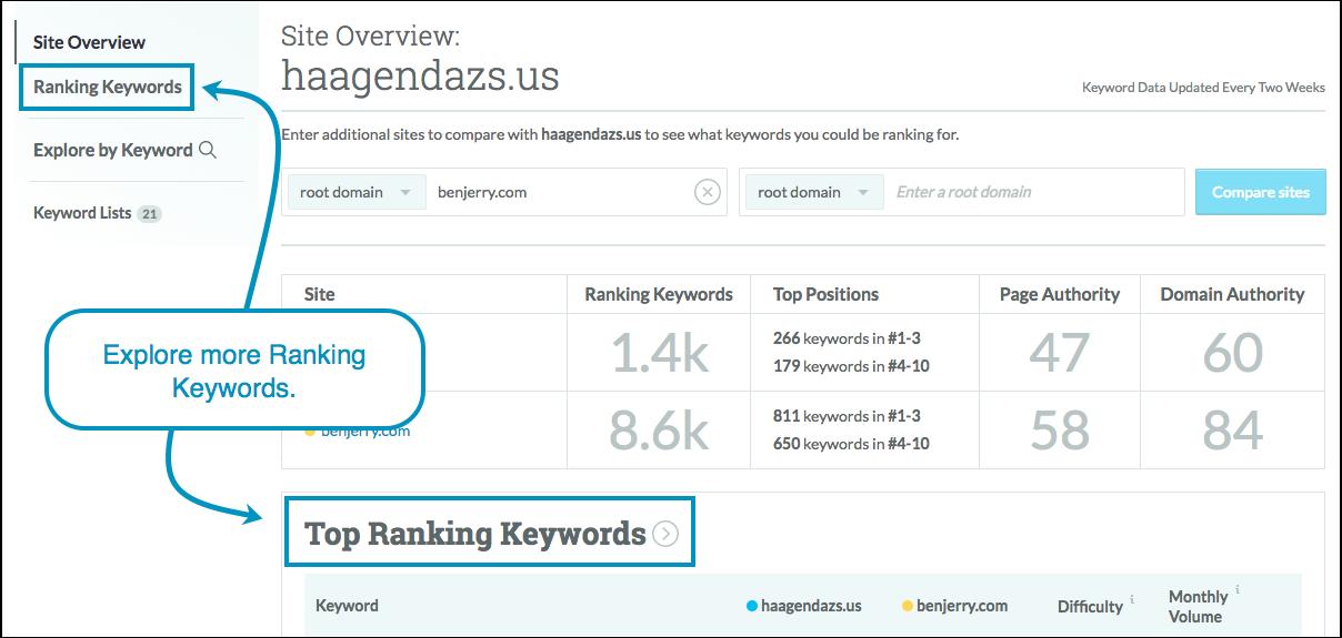 top ranking keywords