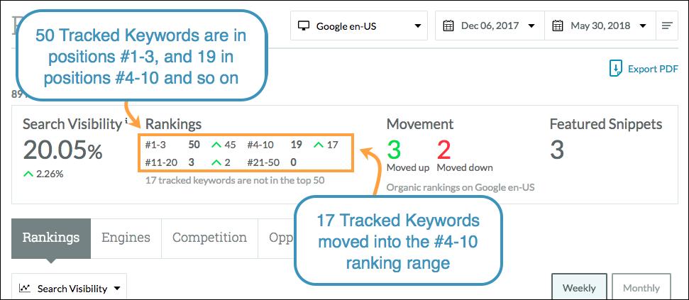 movement rankings