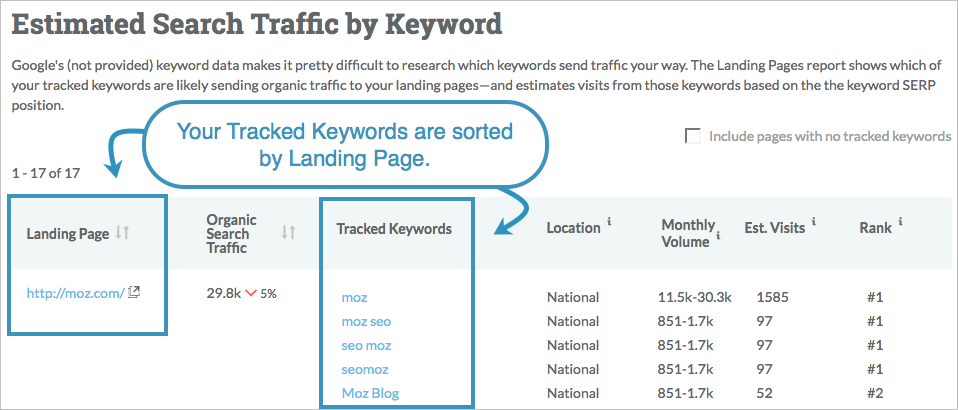 tracked keywords