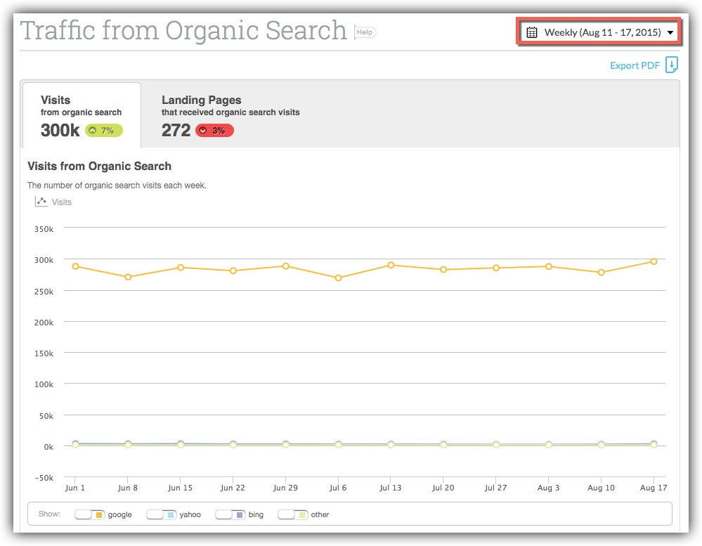 Visits from organic searches