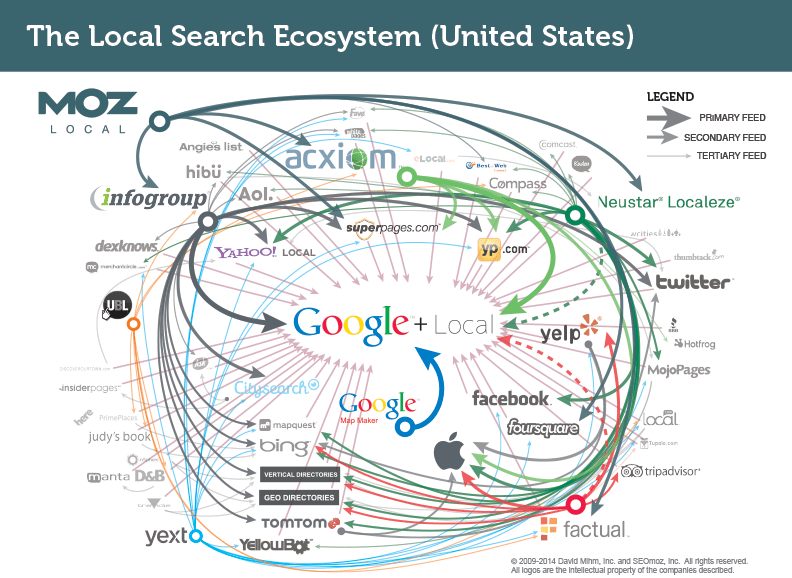 U.S. Local Search Eco System