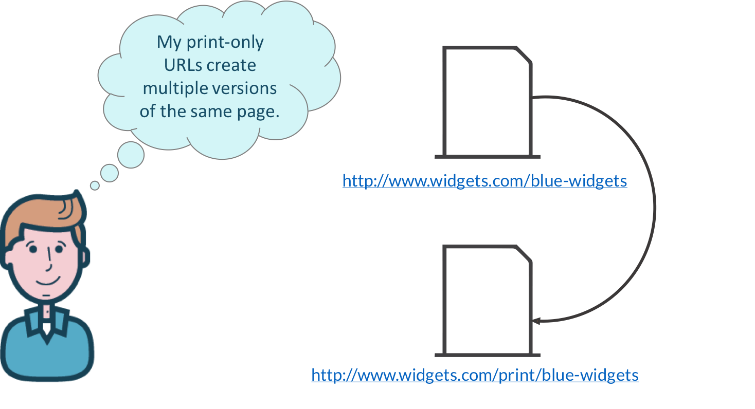 printer-friendly page versions can create duplicate content issues