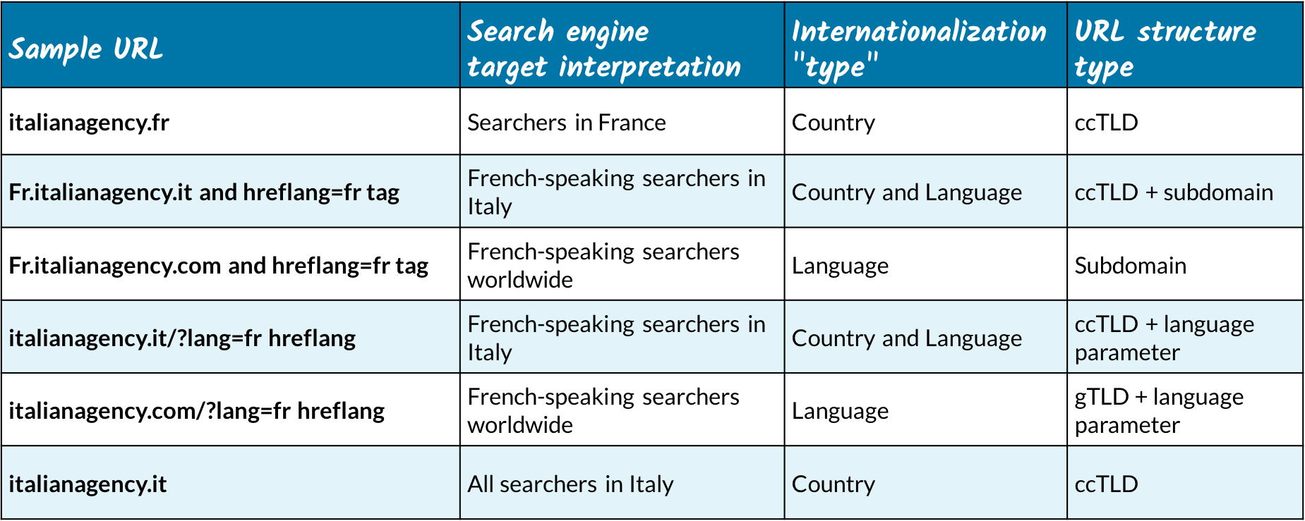 international-url-structures.png?mtime=20170329114723#asset:4333:url