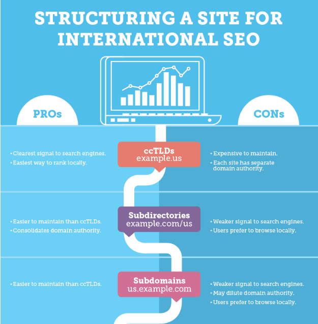 structuring-a-site-for-international-seo.png?mtime=20170329114720#asset:4331:url