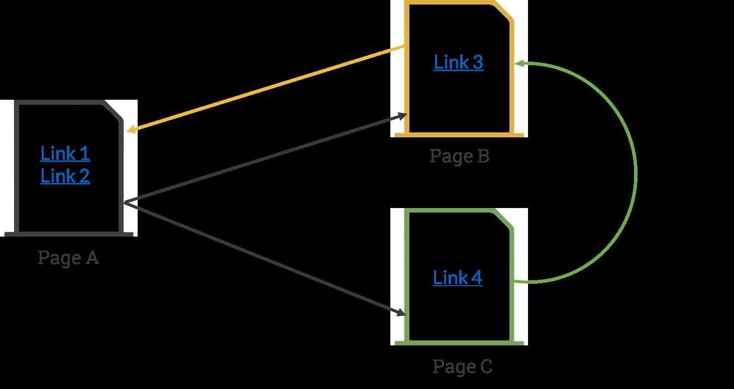 Calculating MozRank