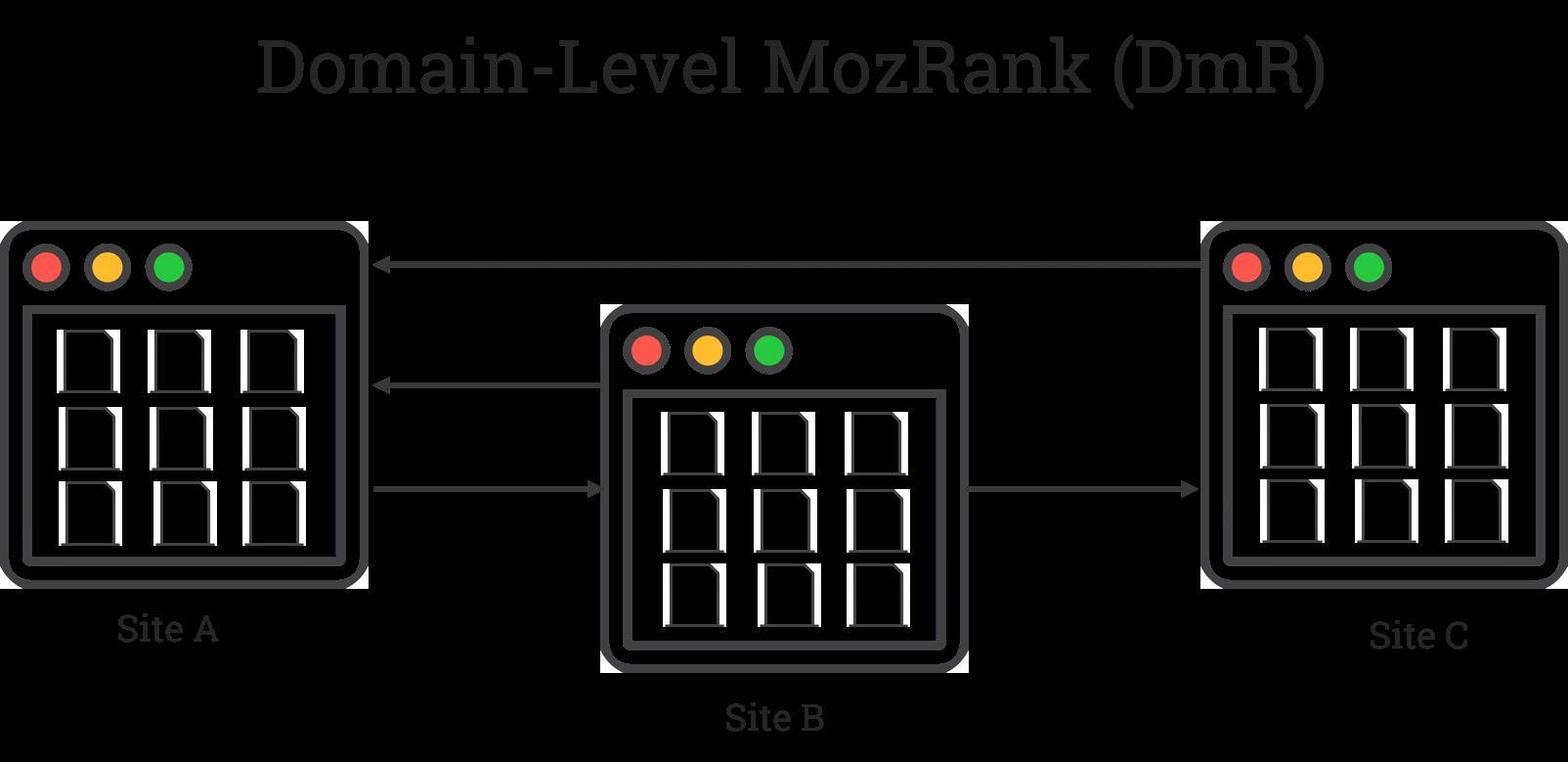 Domain-level MozRank
